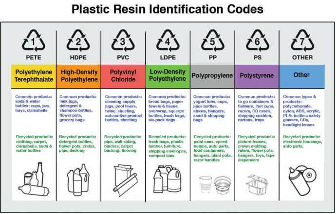 plastic codes_currently wearing presents_recycling plastic