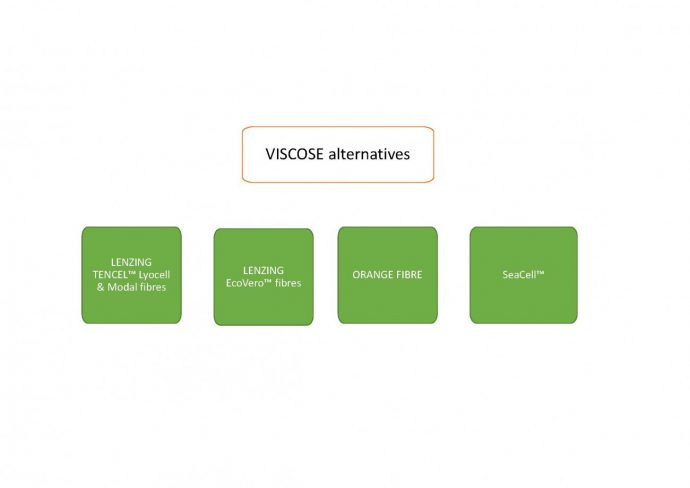 viscose alternative currently wearing swiss sustainable blog