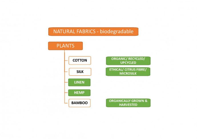Are cotton, silk, linen, and hemp sustainable fabrics_currently wearing sustainable blog